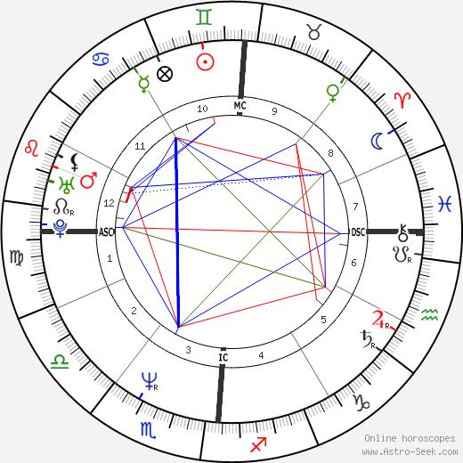 Kym Whitley astro natal birth chart, Kym Whitley horoscope, astrology