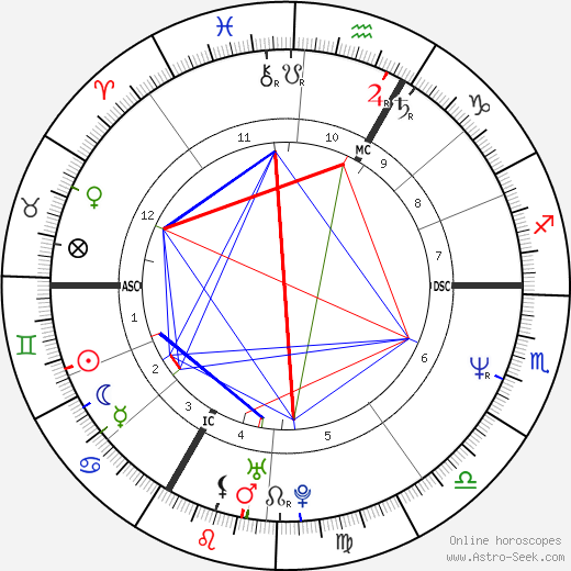 Laurent Boutonnat astro natal birth chart, Laurent Boutonnat horoscope, astrology