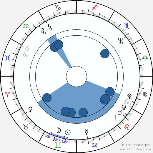 Lenka Kucharská wikipedia, horoscope, astrology, instagram