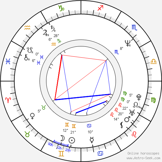 Lenka Kucharská birth chart, biography, wikipedia 2019, 2020
