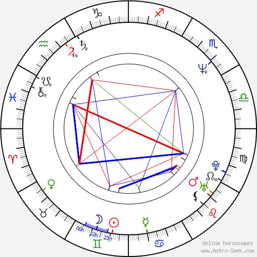 Lenka Kucharská astro natal birth chart, Lenka Kucharská horoscope, astrology