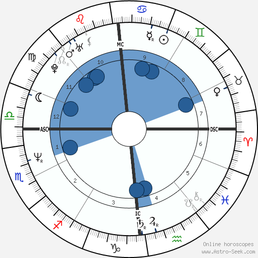 Manu Chao wikipedia, horoscope, astrology, instagram