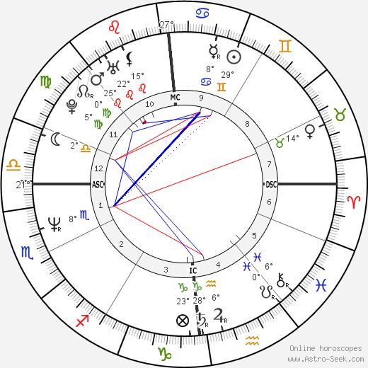 Manu Chao birth chart, biography, wikipedia 2020, 2021