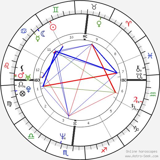 Marco Armani день рождения гороскоп, Marco Armani Натальная карта онлайн