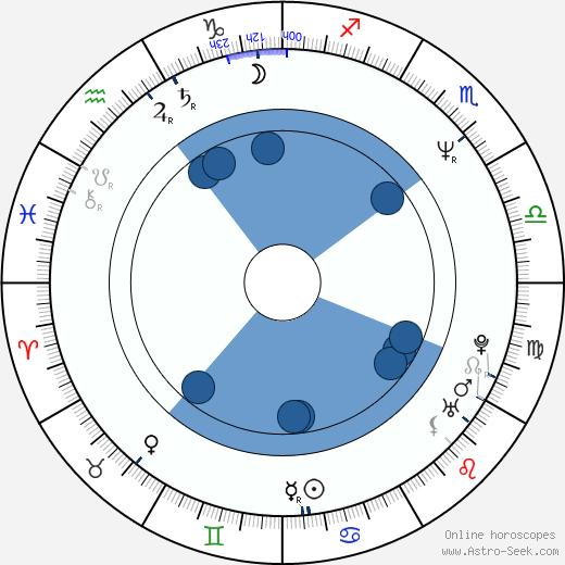 Maria Ciunelis wikipedia, horoscope, astrology, instagram