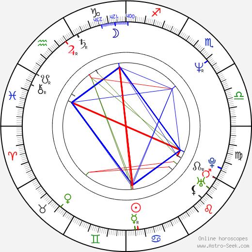 Maria Ciunelis день рождения гороскоп, Maria Ciunelis Натальная карта онлайн