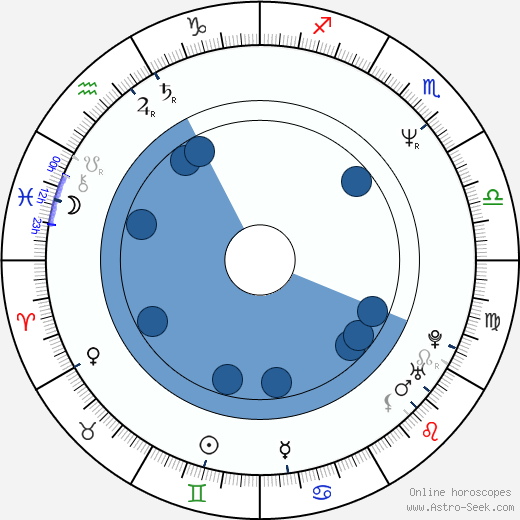 Mary Kay Bergman horoscope, astrology, sign, zodiac, date of birth, instagram