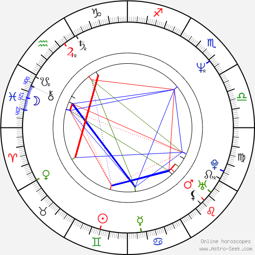 Mary Kay Bergman birth chart, Mary Kay Bergman astro natal horoscope, astrology