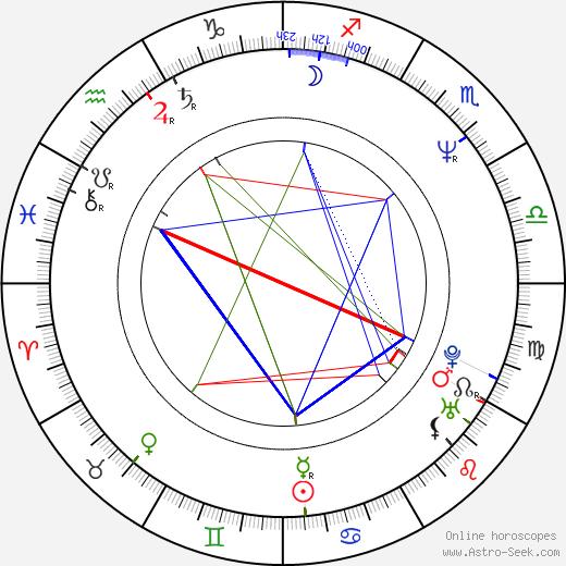 Meera Syal tema natale, oroscopo, Meera Syal oroscopi gratuiti, astrologia