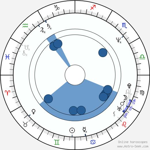 Oz Fox wikipedia, horoscope, astrology, instagram