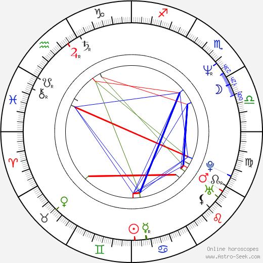 Petr Rafaj astro natal birth chart, Petr Rafaj horoscope, astrology