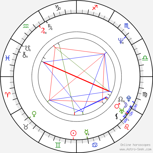 Randy Spears astro natal birth chart, Randy Spears horoscope, astrology