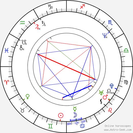 Sam Perkins birth chart, Sam Perkins astro natal horoscope, astrology
