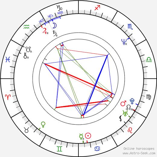 Шэрон Лоуренс Sharon Lawrence день рождения гороскоп, Sharon Lawrence Натальная карта онлайн