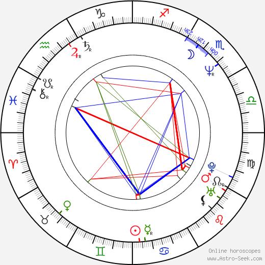 Timur Bekmambetov astro natal birth chart, Timur Bekmambetov horoscope, astrology