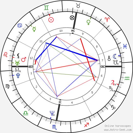 Ulla Janascheck день рождения гороскоп, Ulla Janascheck Натальная карта онлайн