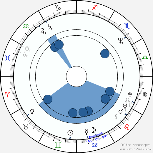 Vasili Pichul wikipedia, horoscope, astrology, instagram