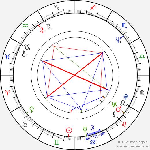 Vasili Pichul astro natal birth chart, Vasili Pichul horoscope, astrology