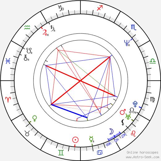 Vladimír Mráz tema natale, oroscopo, Vladimír Mráz oroscopi gratuiti, astrologia