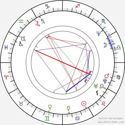 Alison Ellwood birth chart, Alison Ellwood astro natal horoscope, astrology
