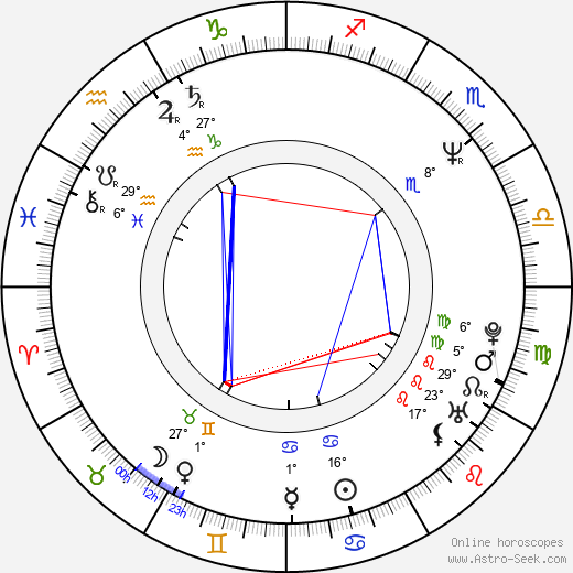 Andrew Fletcher birth chart, biography, wikipedia 2019, 2020