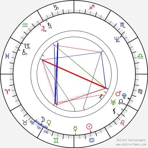 Andrew Fletcher tema natale, oroscopo, Andrew Fletcher oroscopi gratuiti, astrologia