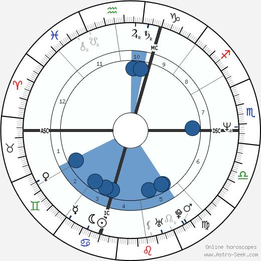 Bob Shafran wikipedia, horoscope, astrology, instagram