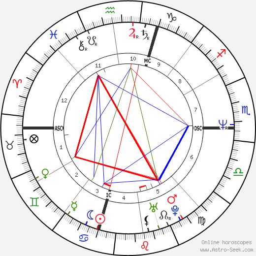 Bob Shafran tema natale, oroscopo, Bob Shafran oroscopi gratuiti, astrologia