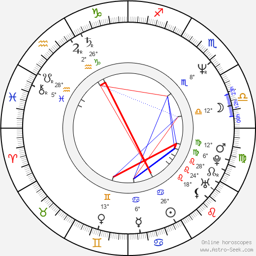 Campbell Scott birth chart, biography, wikipedia 2019, 2020