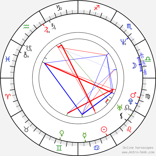 Campbell Scott astro natal birth chart, Campbell Scott horoscope, astrology