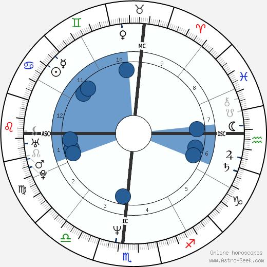 Carl Lewis wikipedia, horoscope, astrology, instagram