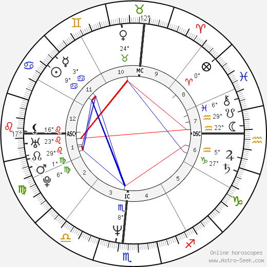 Carl Lewis birth chart, biography, wikipedia 2020, 2021