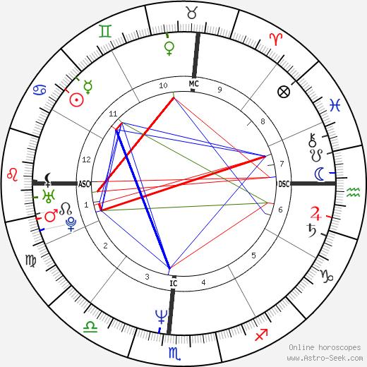 Carl Lewis birth chart, Carl Lewis astro natal horoscope, astrology