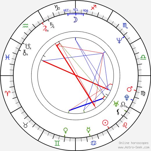 By Entering Your Birthday Time And Location Of Birth You Can Find Out If Are A Cusp Sign What That Means The Exact Placements All Planets