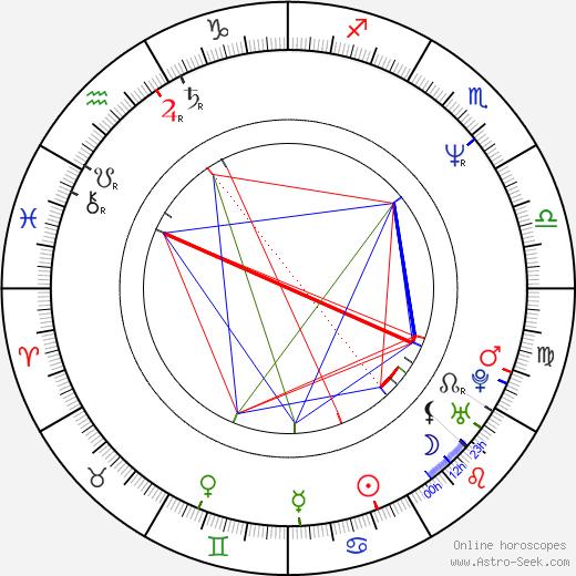 David Starzyk astro natal birth chart, David Starzyk horoscope, astrology