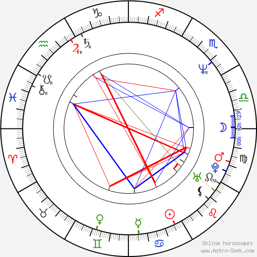 Элизабет Макговерн Elizabeth McGovern день рождения гороскоп, Elizabeth McGovern Натальная карта онлайн