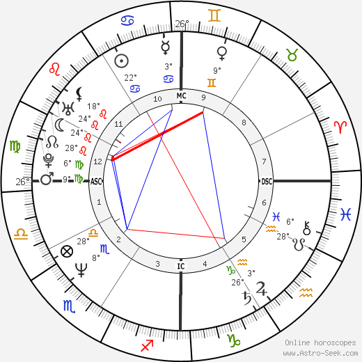 Forest Whitaker birth chart, biography, wikipedia 2018, 2019