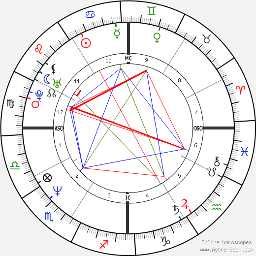 Forest Whitaker astro natal birth chart, Forest Whitaker horoscope, astrology