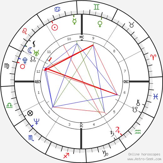 Форест Уитакер Forest Whitaker день рождения гороскоп, Forest Whitaker Натальная карта онлайн