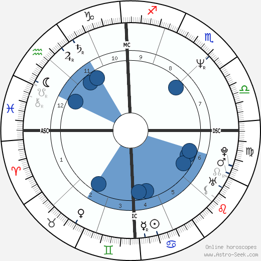 Frédéric Talgorn wikipedia, horoscope, astrology, instagram