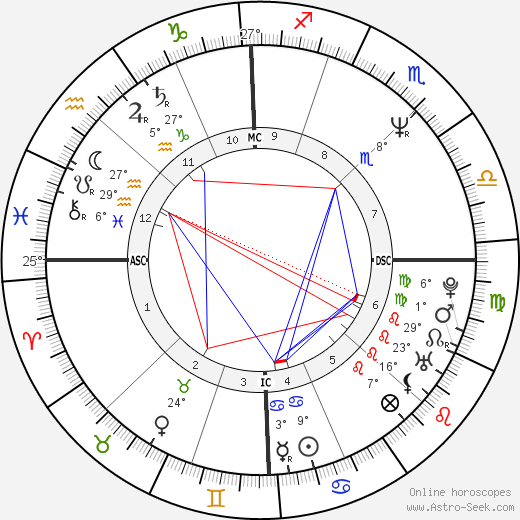 Frédéric Talgorn birth chart, biography, wikipedia 2018, 2019