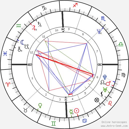 Frédéric Talgorn astro natal birth chart, Frédéric Talgorn horoscope, astrology