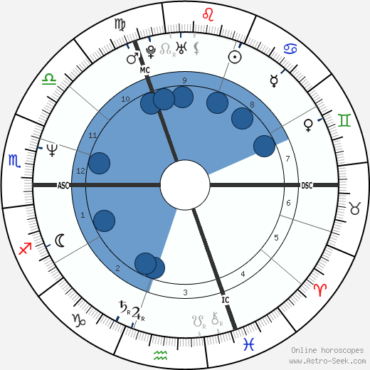 Gerard Lebourg wikipedia, horoscope, astrology, instagram