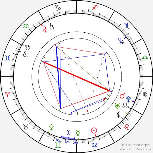Jacky Cheung astro natal birth chart, Jacky Cheung horoscope, astrology