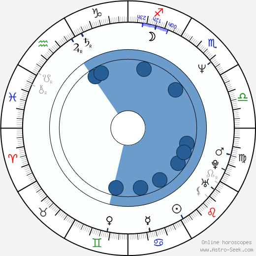 Jaromíra Mílová wikipedia, horoscope, astrology, instagram
