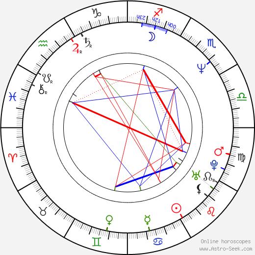 Jaromíra Mílová astro natal birth chart, Jaromíra Mílová horoscope, astrology