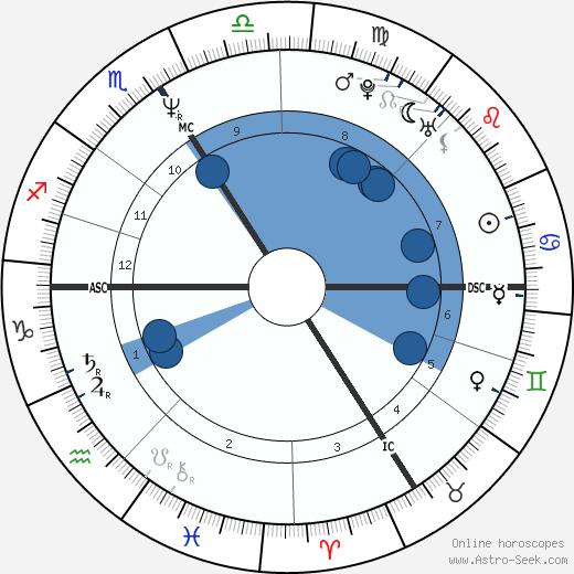 Jean-Christophe Grangé wikipedia, horoscope, astrology, instagram