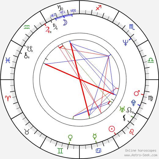 Jean-Pierre Améris astro natal birth chart, Jean-Pierre Améris horoscope, astrology