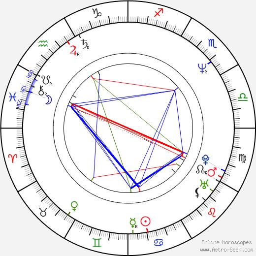 Jimmy McNichol birth chart, Jimmy McNichol astro natal horoscope, astrology