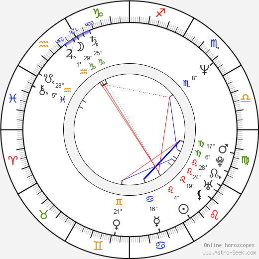 John Putch birth chart, biography, wikipedia 2019, 2020